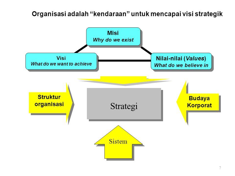 Strategi Organisasi adalah kendaraan untuk mencapai visi strategik