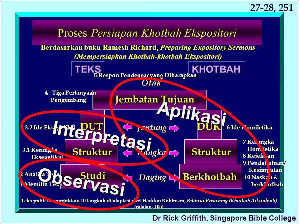 Proses Persiapan Khotbah Ekspositori