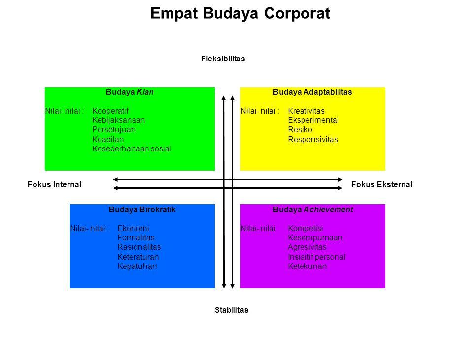 Empat Budaya Corporat Fleksibilitas Stabilitas Fokus Eksternal