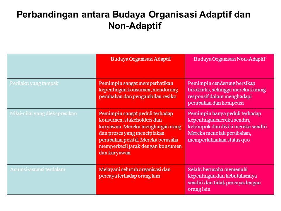 Perbandingan antara Budaya Organisasi Adaptif dan