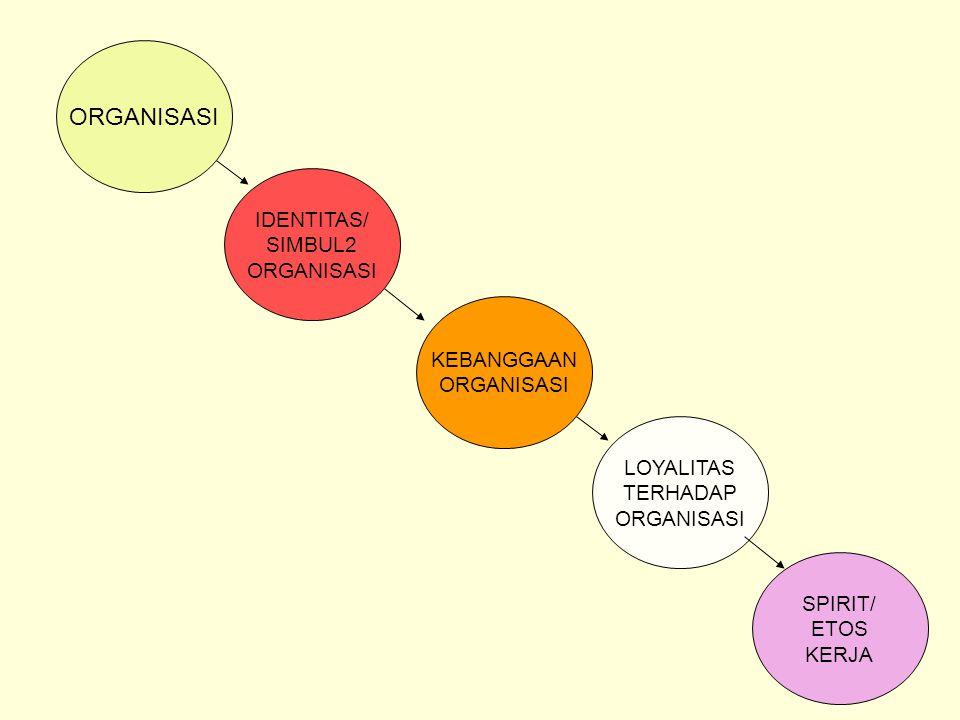 ORGANISASI IDENTITAS/ SIMBUL2 ORGANISASI KEBANGGAAN ORGANISASI