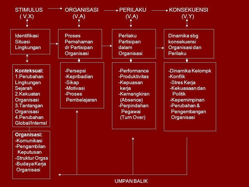 STIMULUS ORGANISASI PERILAKU KONSEKUENSI ( V.X) (V.A) (V.A) (V.Y)