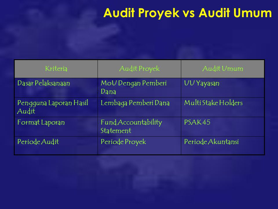 Audit Proyek vs Audit Umum