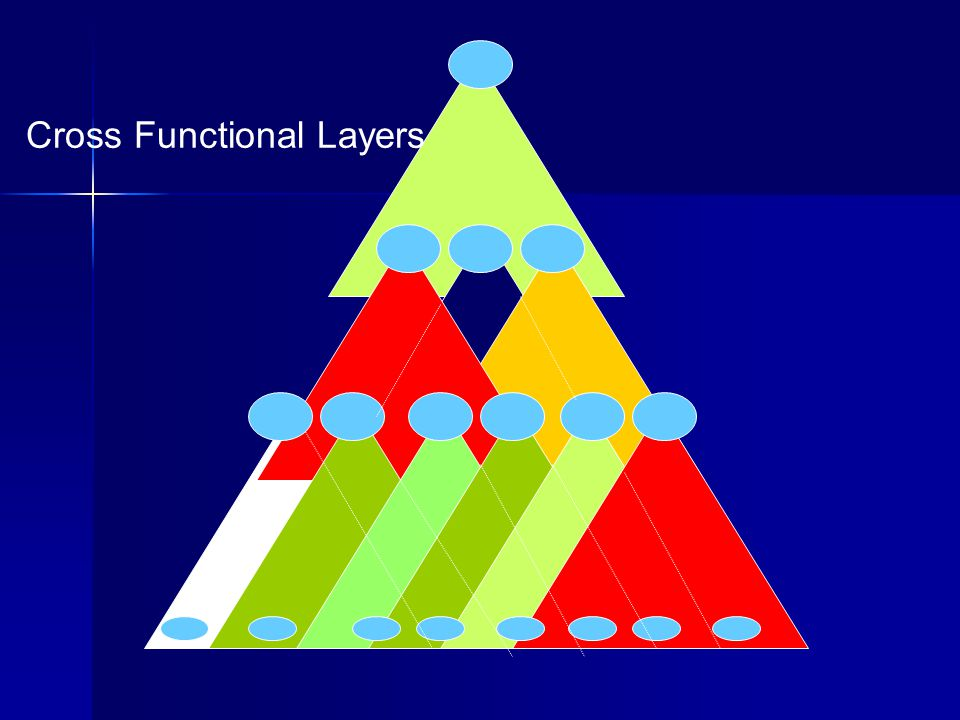 Cross Functional Layers