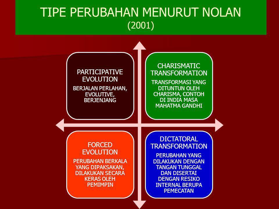 TIPE PERUBAHAN MENURUT NOLAN (2001)