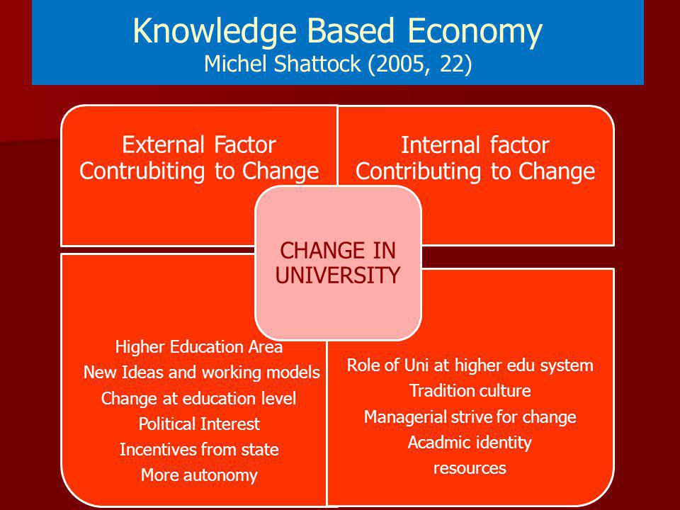 Knowledge Based Economy Michel Shattock (2005, 22)