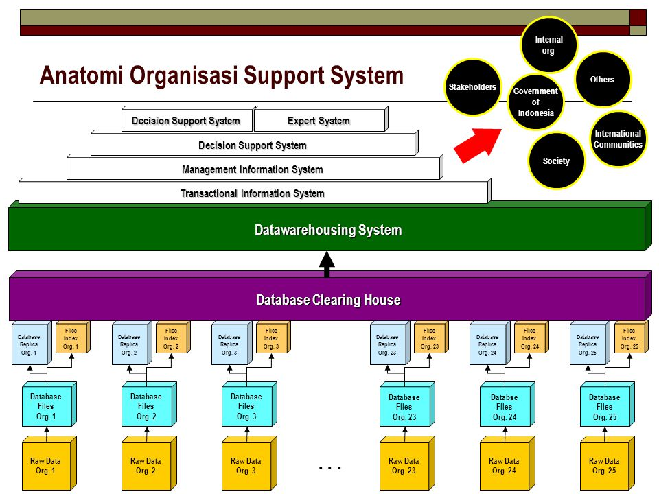 Anatomi Organisasi Support System
