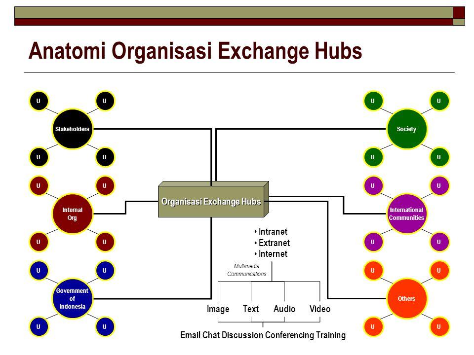 Anatomi Organisasi Exchange Hubs