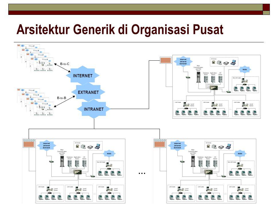 Arsitektur Generik di Organisasi Pusat