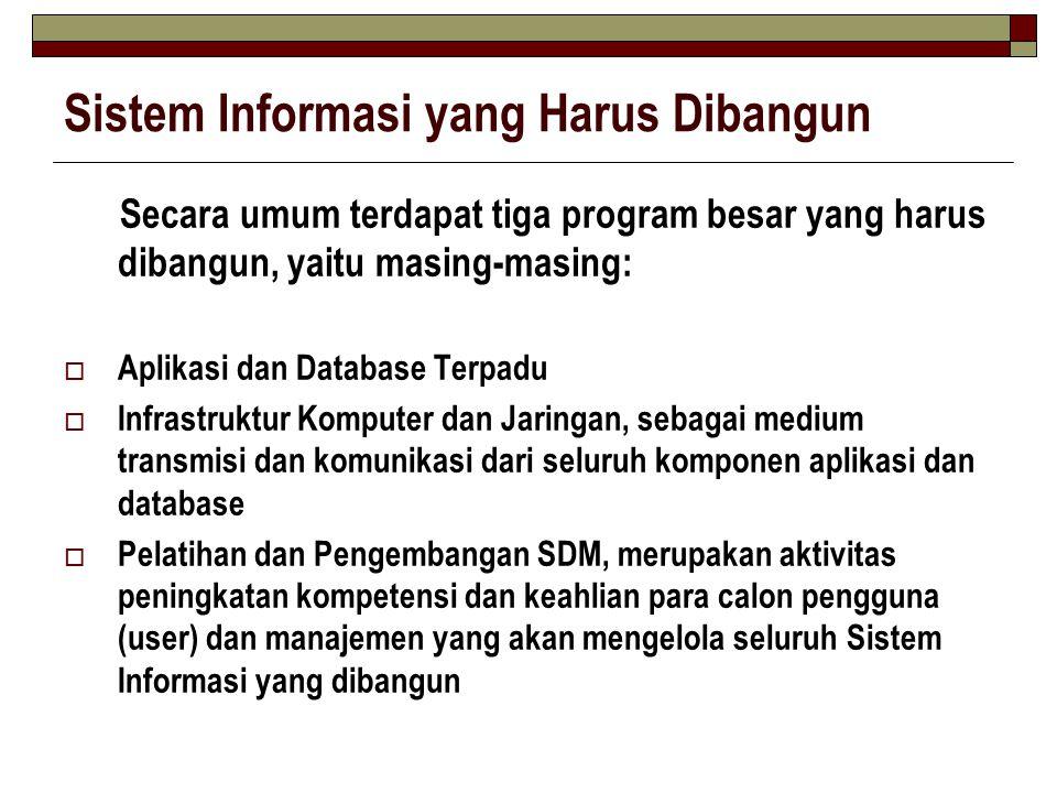 Sistem Informasi yang Harus Dibangun