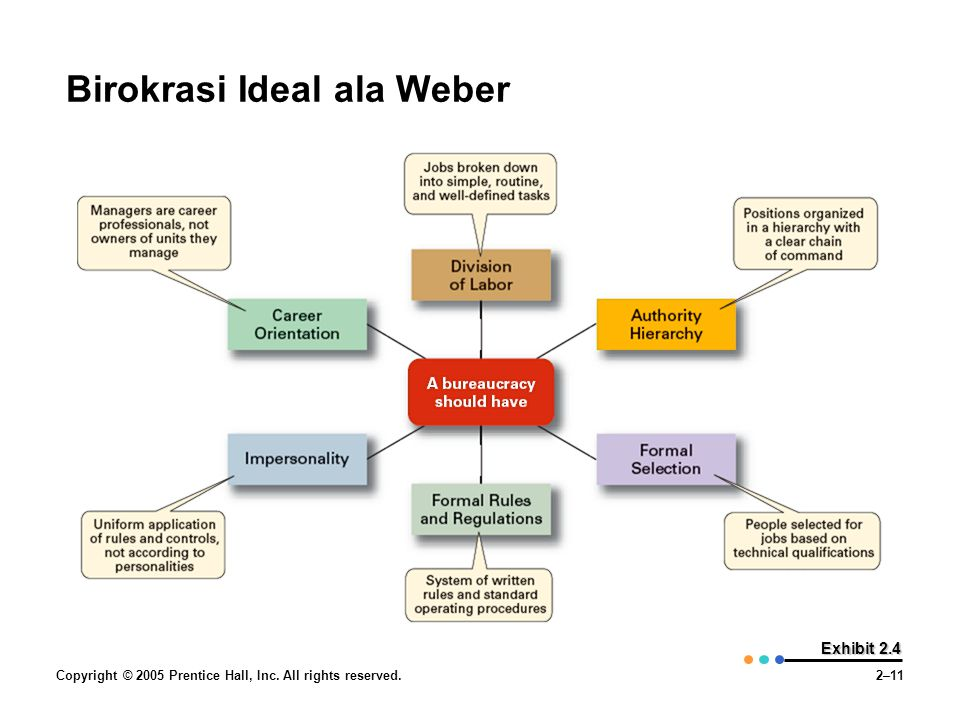 Birokrasi Ideal ala Weber