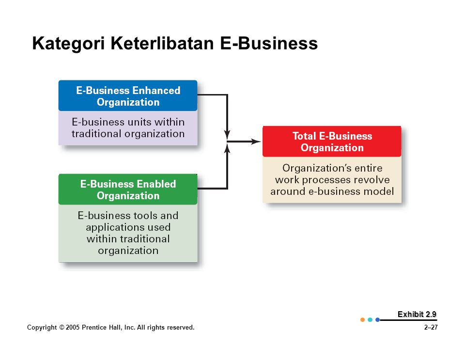 Kategori Keterlibatan E-Business