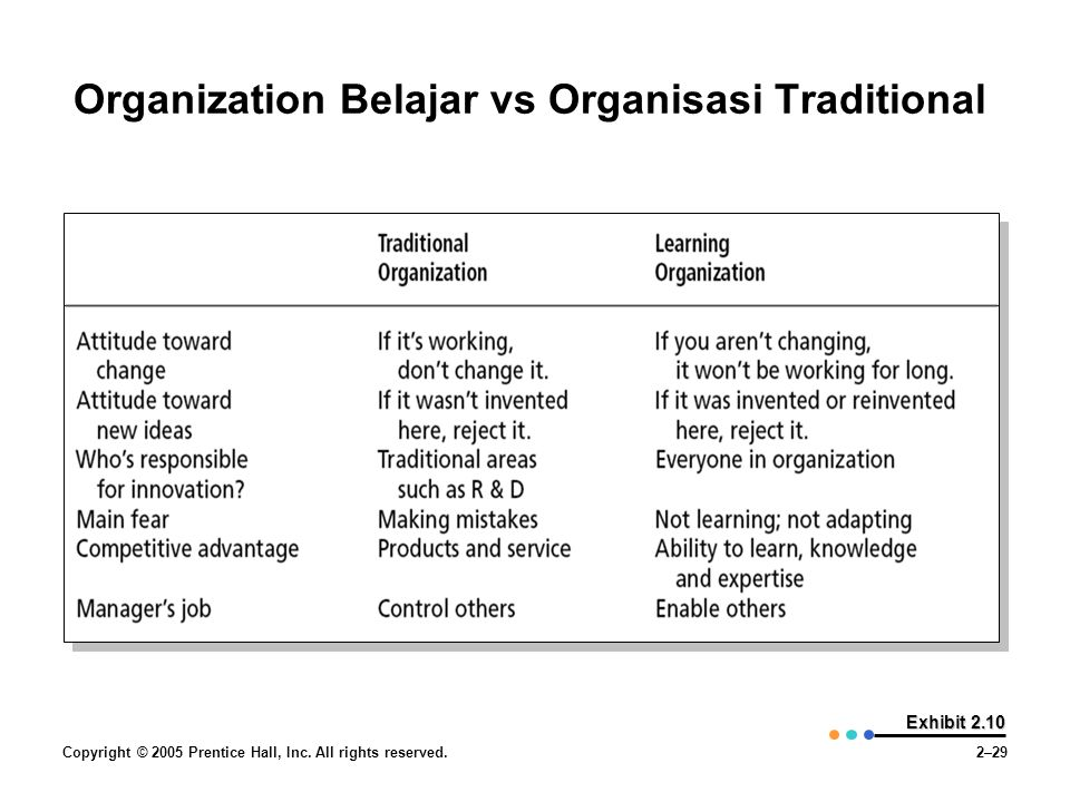 Organization Belajar vs Organisasi Traditional