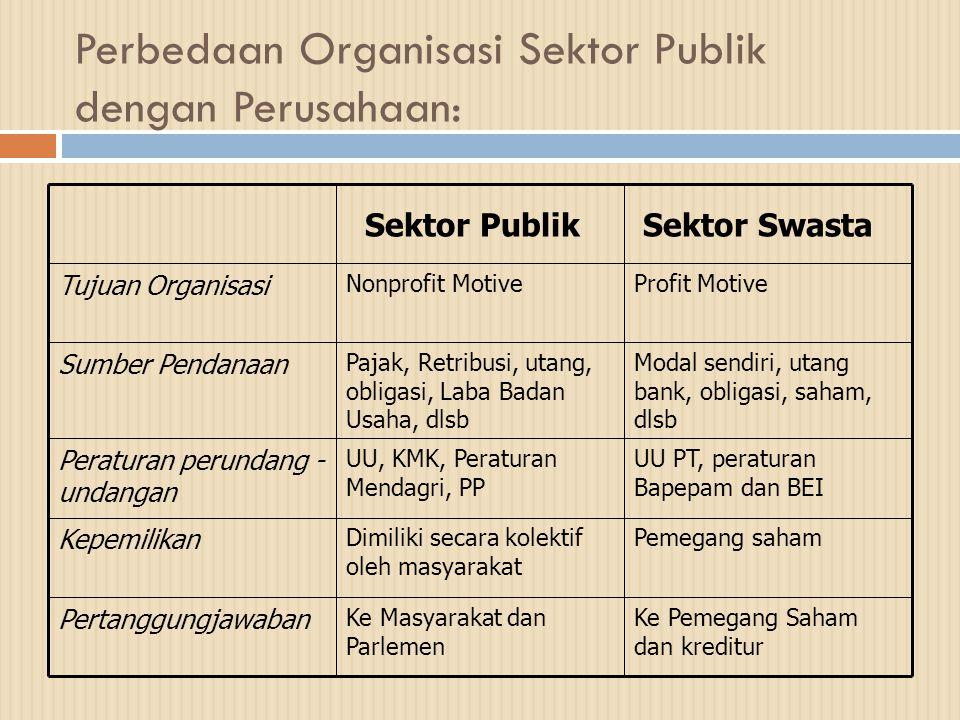 Perbedaan Organisasi Sektor Publik dengan Perusahaan: