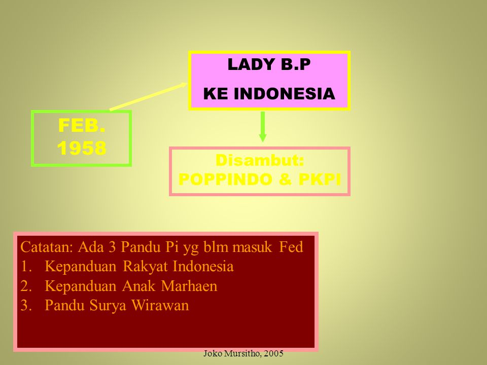 Disambut: POPPINDO & PKPI