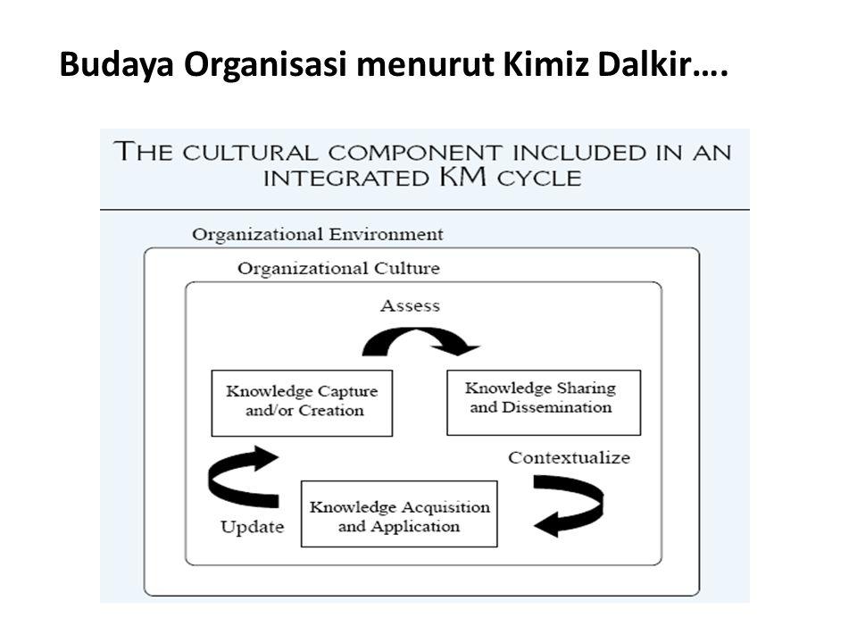 Budaya Organisasi menurut Kimiz Dalkir….