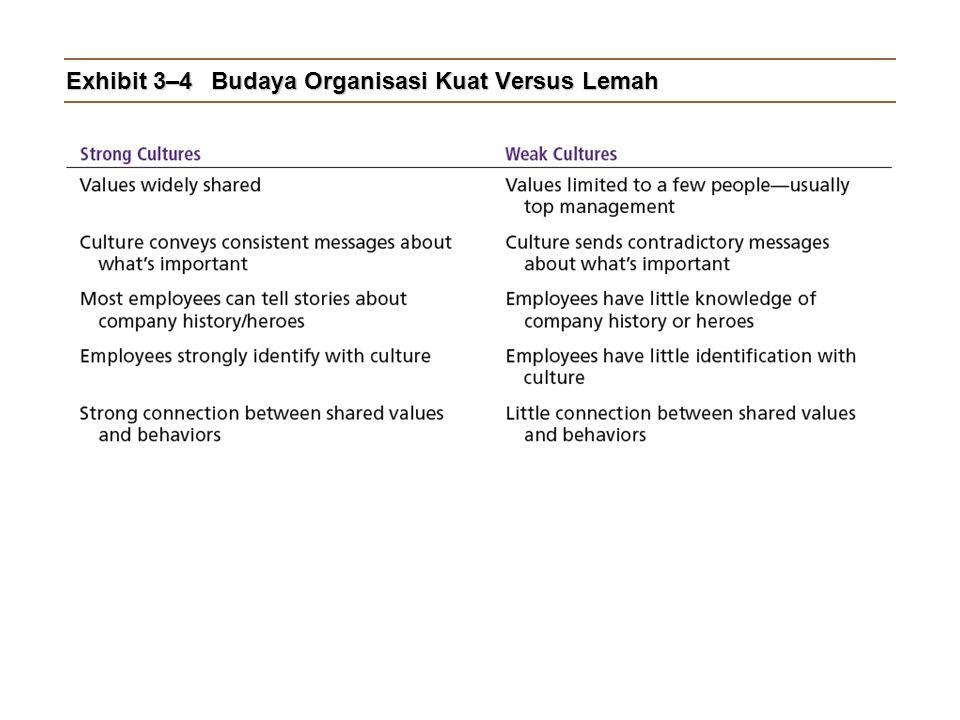 Exhibit 3–4 Budaya Organisasi Kuat Versus Lemah