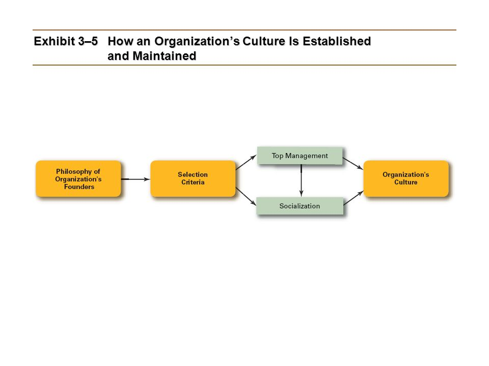 Exhibit 3–5 How an Organization's Culture Is Established and Maintained