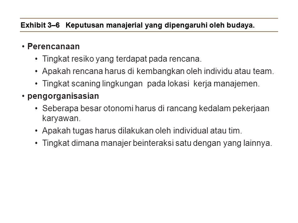 Exhibit 3–6 Keputusan manajerial yang dipengaruhi oleh budaya.