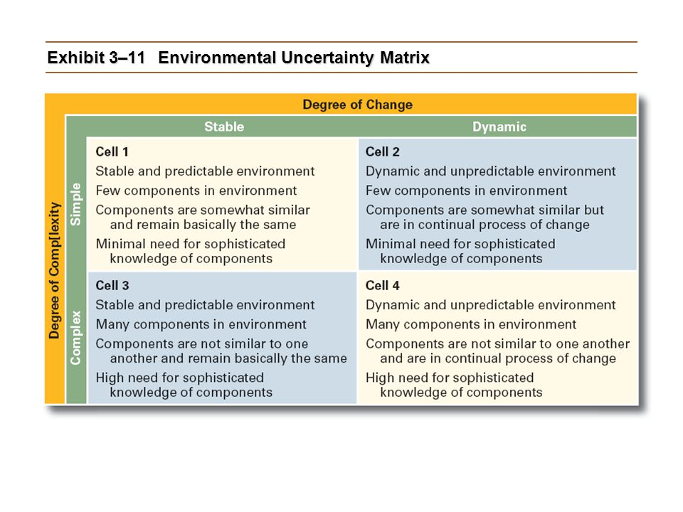 Exhibit 3–11 Environmental Uncertainty Matrix