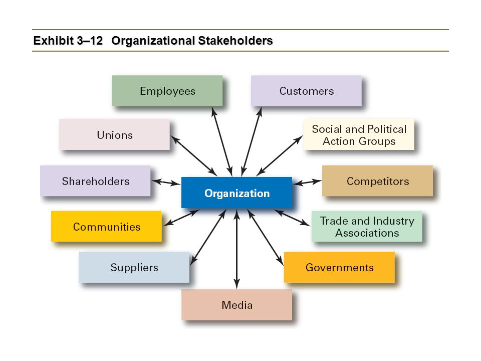 Exhibit 3–12 Organizational Stakeholders