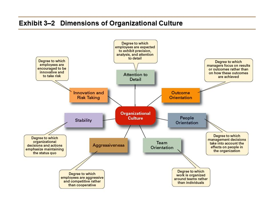 Exhibit 3–2 Dimensions of Organizational Culture