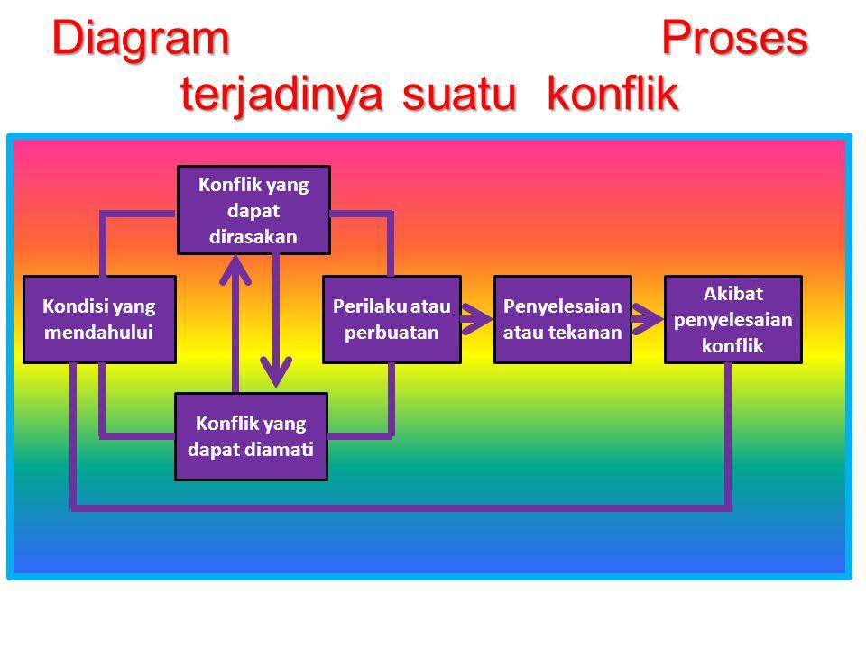 Diagram Proses terjadinya suatu konflik