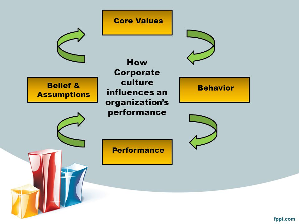 How Corporate culture influences an organization's performance