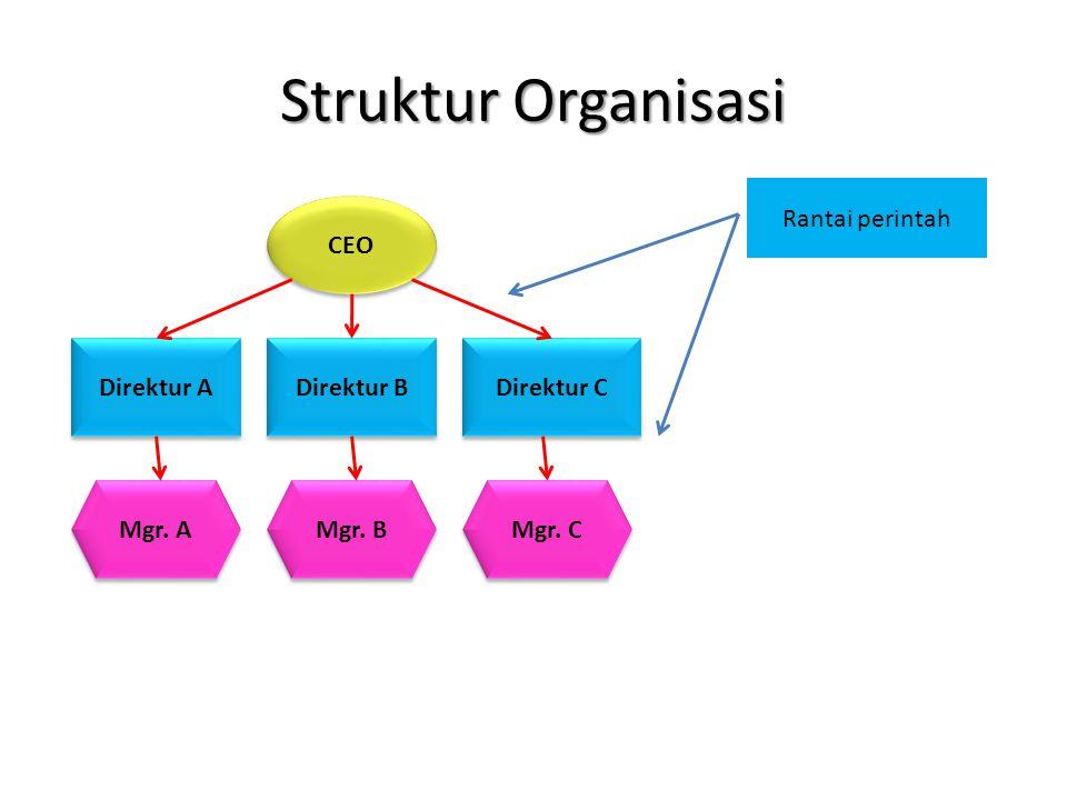 Struktur Organisasi Rantai perintah CEO Direktur A Direktur B