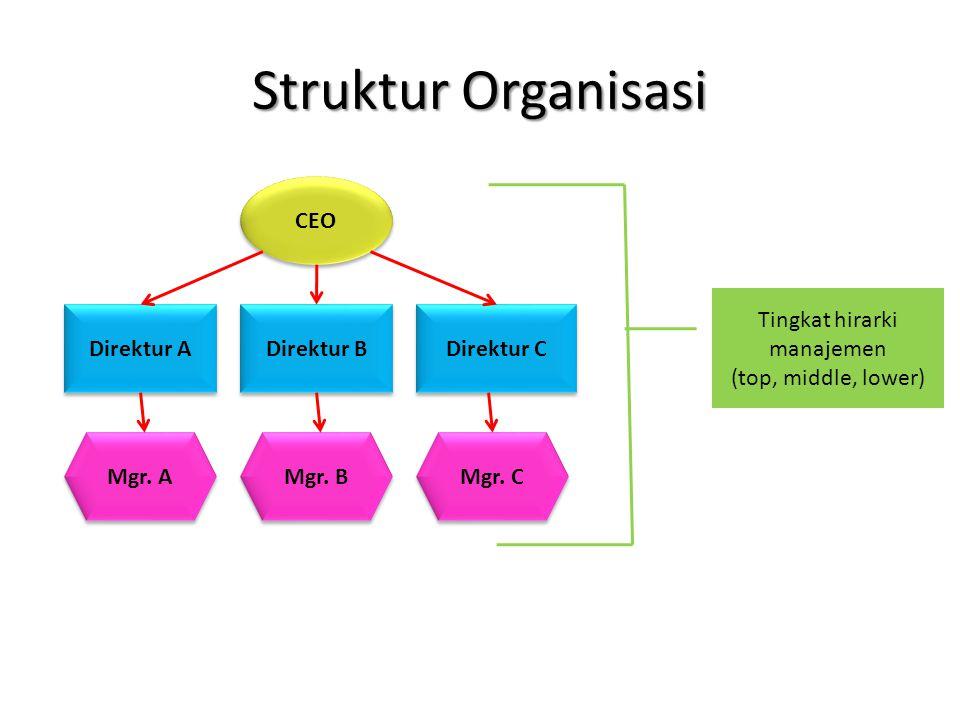 Tingkat hirarki manajemen