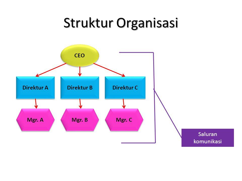 Struktur Organisasi CEO Direktur A Direktur B Direktur C Mgr. A Mgr. B