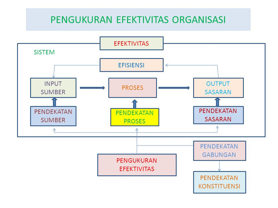 PENGUKURAN EFEKTIVITAS ORGANISASI