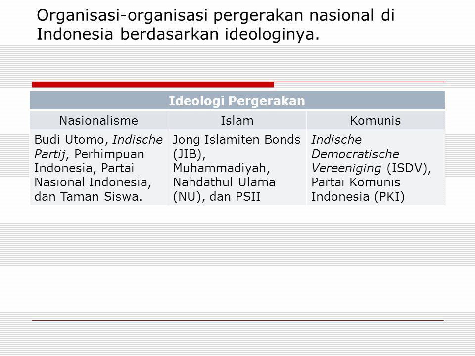 Organisasi-organisasi pergerakan nasional di Indonesia berdasarkan ideologinya.