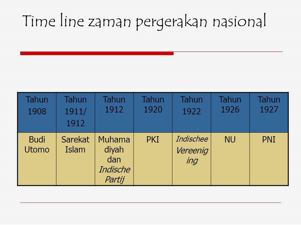 Time line zaman pergerakan nasional
