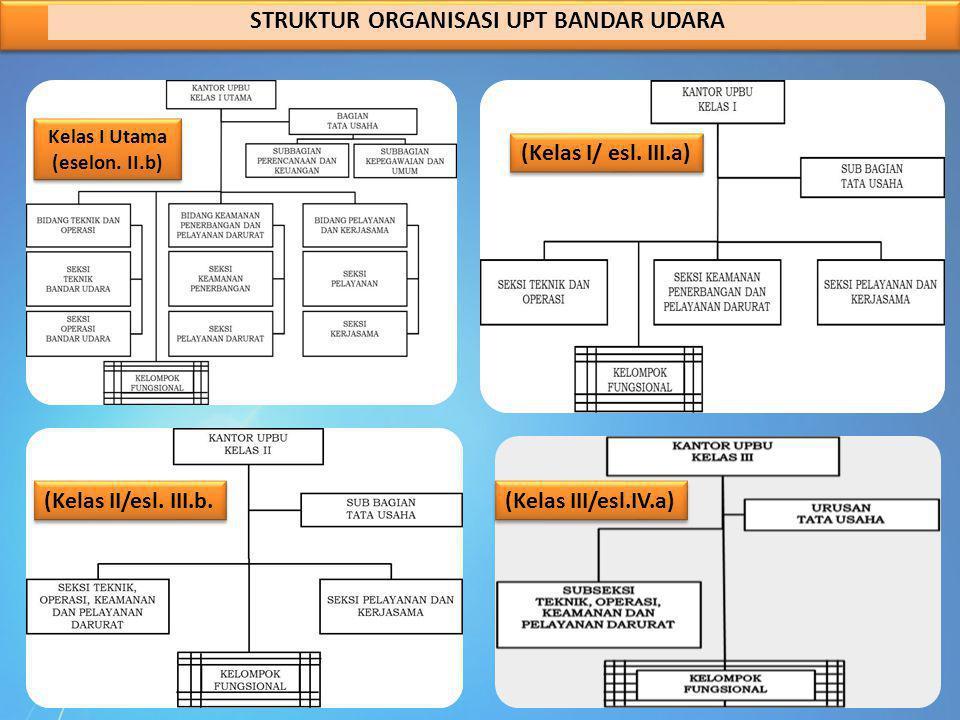 STRUKTUR ORGANISASI UPT BANDAR UDARA Kelas I Utama (eselon. II.b)