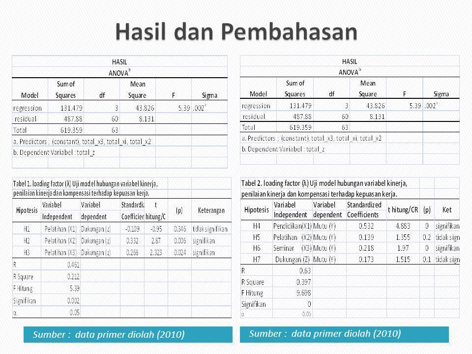 Hasil dan Pembahasan Sumber : data primer diolah (2010)