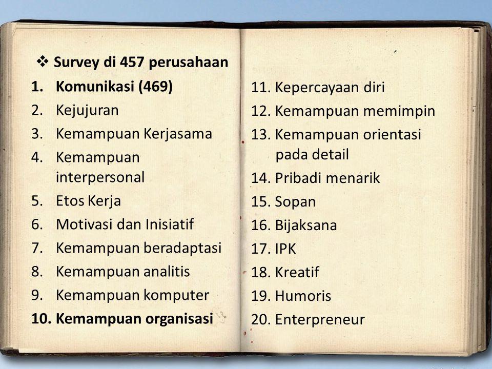 Komunikasi (469) Kejujuran. Kemampuan Kerjasama. Kemampuan interpersonal. Etos Kerja. Motivasi dan Inisiatif.