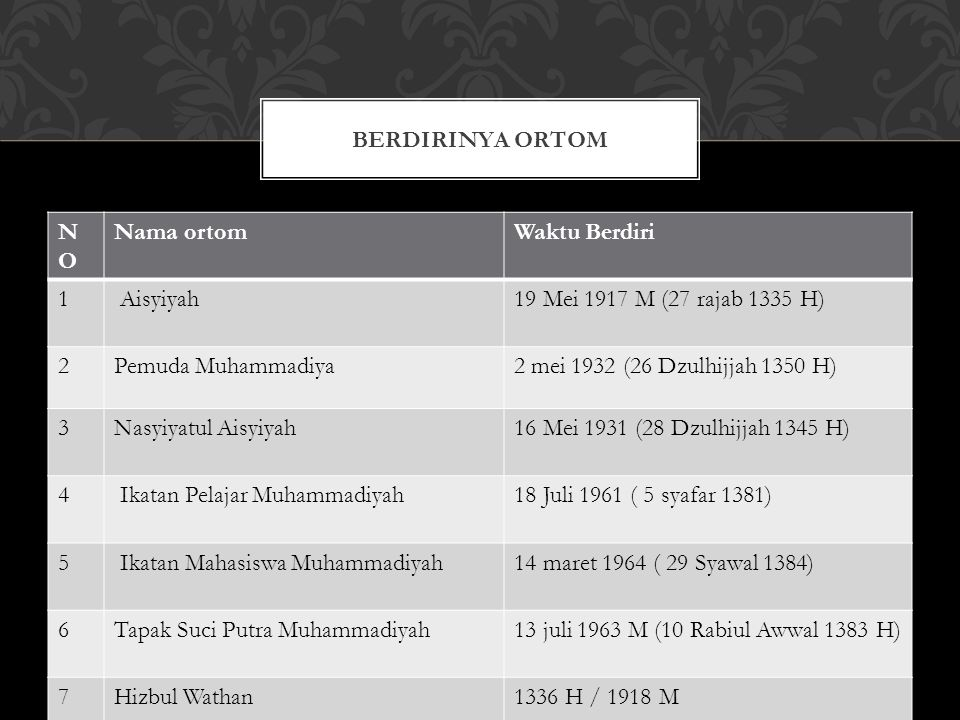 Berdirinya Ortom NO. Nama ortom. Waktu Berdiri. 1. Aisyiyah. 19 Mei 1917 M (27 rajab 1335 H)