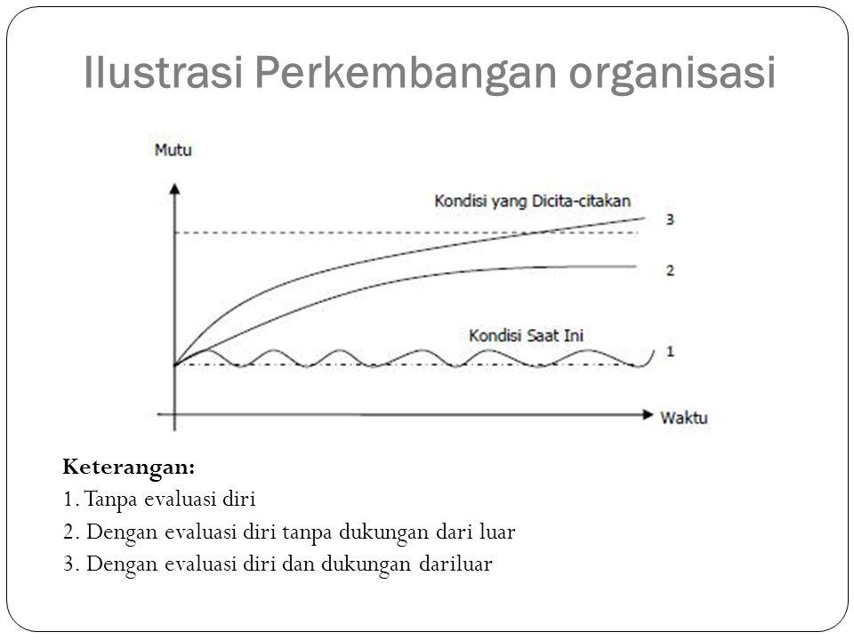 Ilustrasi Perkembangan organisasi