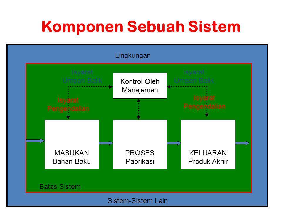 Komponen Sebuah Sistem