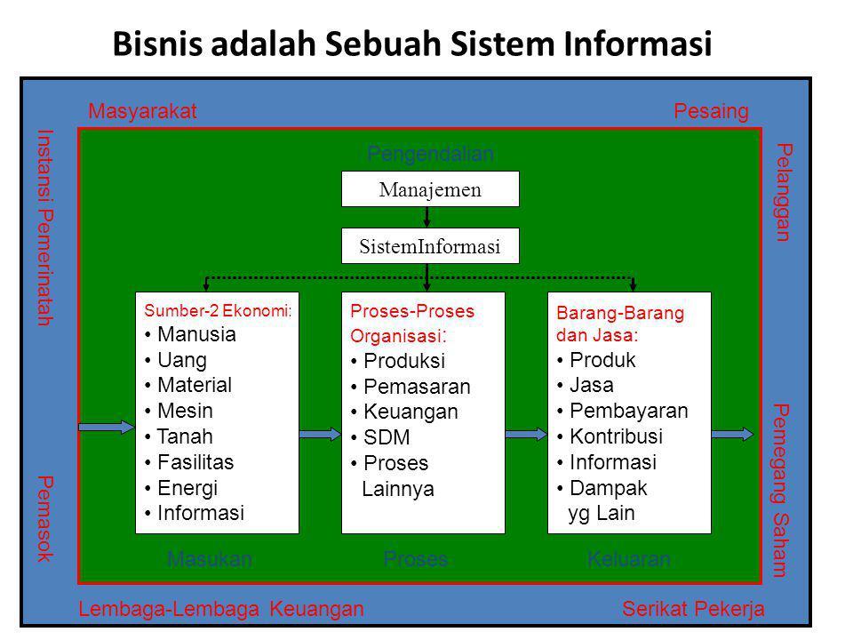 Bisnis adalah Sebuah Sistem Informasi