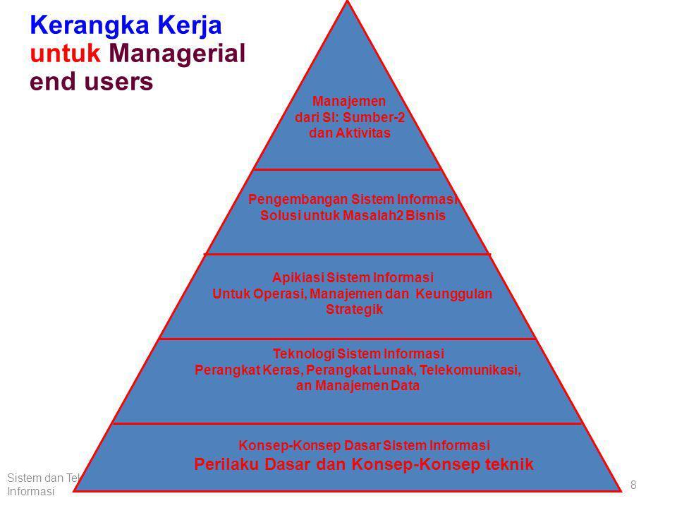 Kerangka Kerja untuk Managerial end users
