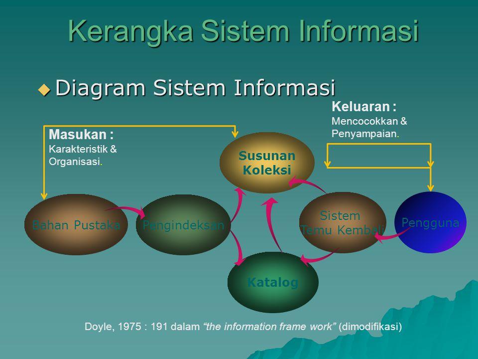 Kerangka Sistem Informasi