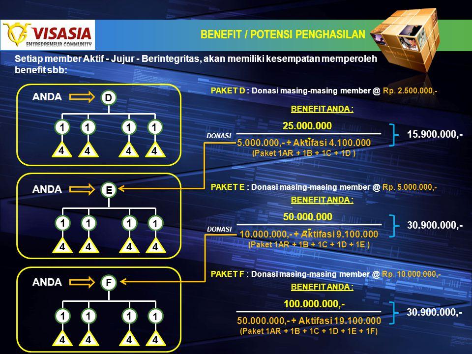 BENEFIT / POTENSI PENGHASILAN