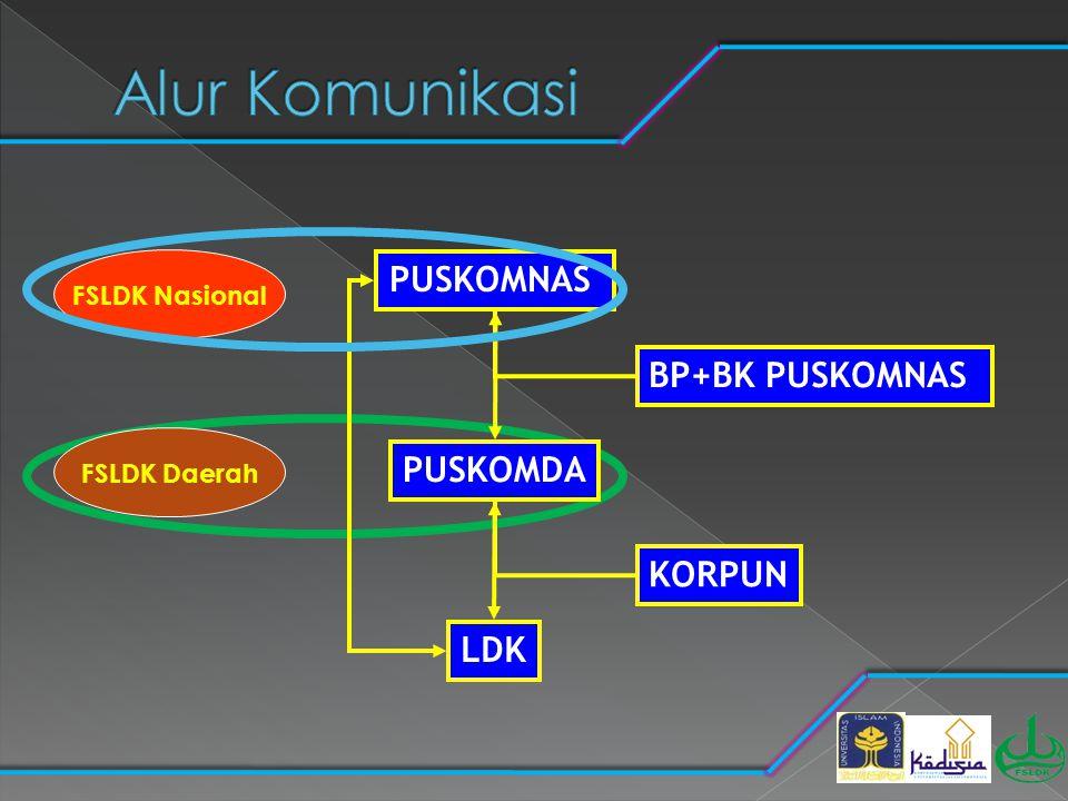 Alur Komunikasi PUSKOMNAS BP+BK PUSKOMNAS PUSKOMDA KORPUN LDK