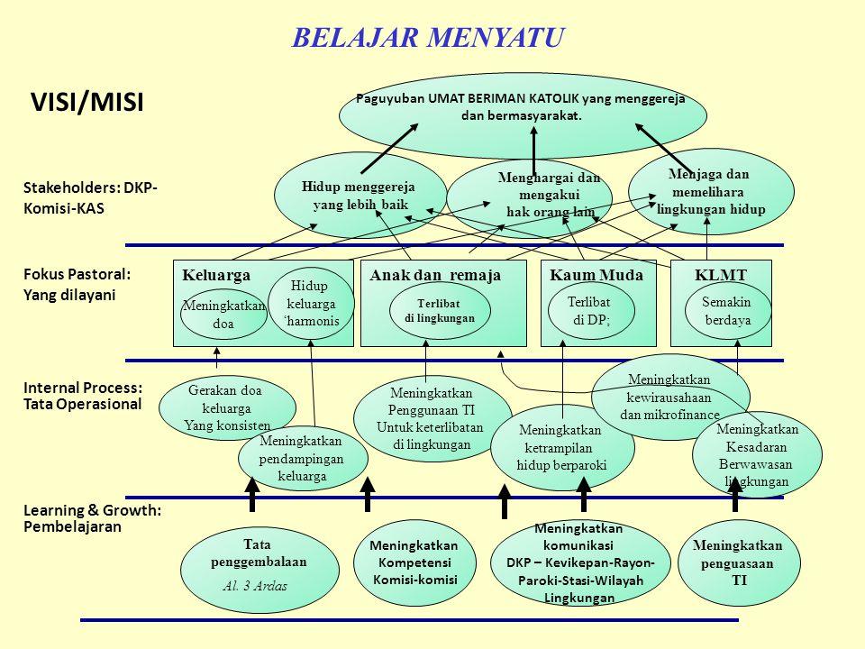 BELAJAR MENYATU VISI/MISI Stakeholders: DKP-Komisi-KAS