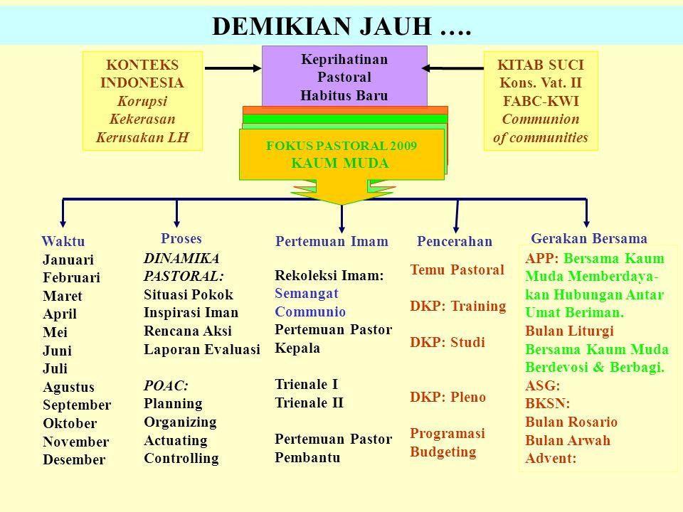 DEMIKIAN JAUH …. Keprihatinan Pastoral Habitus Baru KONTEKS INDONESIA