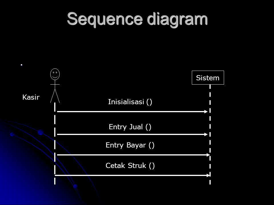 Sequence diagram . Sistem Kasir Inisialisasi () Entry Jual ()
