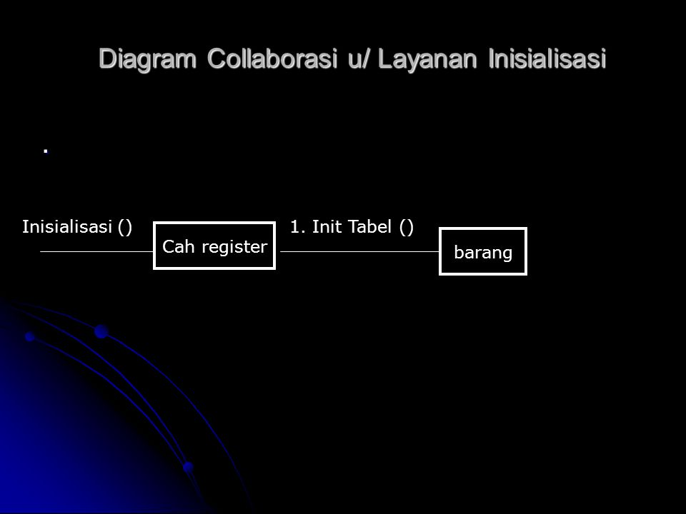Diagram Collaborasi u/ Layanan Inisialisasi