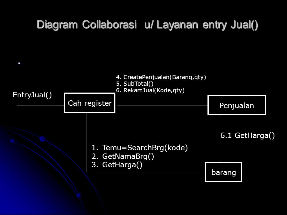 Diagram Collaborasi u/ Layanan entry Jual()
